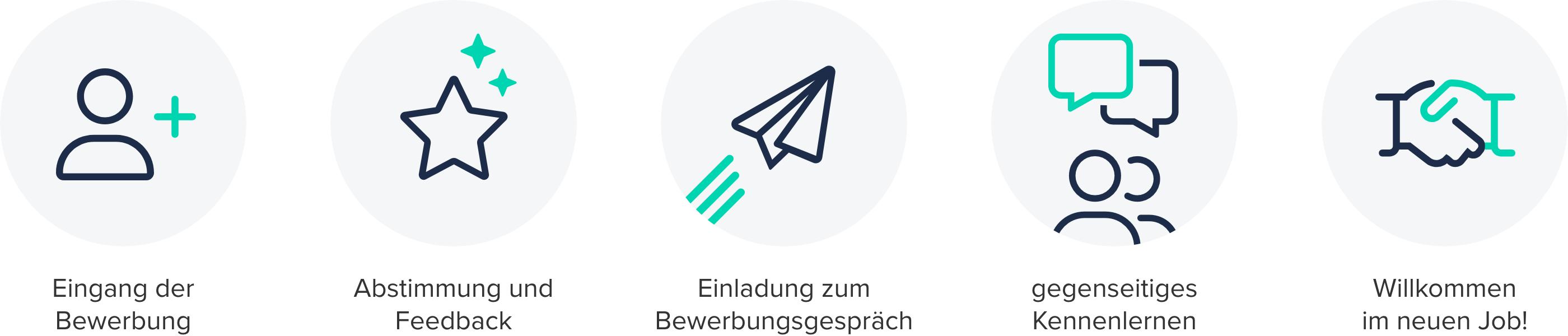 Connectoor-Bewerbungsprozess